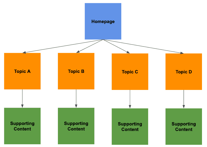 Site Structure & Internal Linking: Why Do They Matter for SEO?